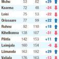 """Kui Kuressaare linn püsib jätkuvalt üleriigilises kohalike omavalitsuste võimekuse """"edetabelis"""" ehk Top 10-s, olles seekord 6. kohal, siis valdadest on kõige suurema hüppe võrreldes 2009. aastaga teinud Lümanda, Muhu ja Mustjala, tõustes vastavalt 29, 29 ja 26 koha võrra."""