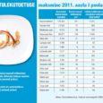 Sotsiaalministeeriumi andmeil on Saare maakonnas esimesel poolaastal makstud toimetulekutoetust kokku 176 323 eurot.