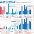 Kinnisvaraturg saavutas läinud kuul Eestis stabiilsuse. Kuressaares oli tehinguaktiivsus aga mõnevõrra suurem kui näiteks kuu aega varem.