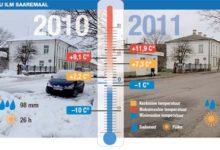 Saaremaal oli 110 aasta kõige soojem november
