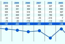 Elanike arv vähenes aastaga 139 võrra