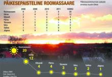 Kuressaare võiks saada päikesepealinna tiitli
