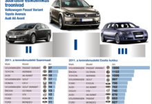 Saarlaste lemmikud on Volkswagen ja Toyota