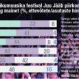 Eesti konjunktuuriinstituut uuris läinud aasta näitel Muhu tulevikumuusika festivali Juu Jääb mõju Saare maakonna majandusele.