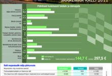 Saaremaa ralli tõi maakonda üle 1,4 miljoni euro