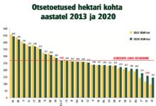 Baltimaa põllumeeste kannatus on otsas