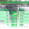 Saare maakonnas varastatud või omavoliliselt kasutatud sõidukite arv on viimaste aastatega tunduvalt kahanenud. Kui 2009. aastal oli 14 sellist episoodi, siis 2012. aasta kuue kuu jooksul vaid üks. Kõva langustendents […]
