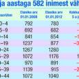Kuressaare linnavolikogu järgmisel istungil arutusele tulev eelarvestrateegia aastateks 2013–2016 toob muuhulgas välja, et linn kaalub alates 2014. aastast maamaksumäära tõstmist. Lähtutud on eelkõige sellest, et linna elanikkond ilmselt väheneb veelgi, […]