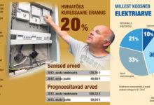 Kui palju elektri hind suureneb? Aga elektriarve?