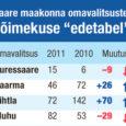 Ehkki Kuressaare linn kukkus eelmisel aastal KOV võimekuse edetabeli esikümnest välja kohale number 15, püsib Kuressaare keskpika perioodi 2008–2011 lõikes esikümnes. Aastate 2008–2011 arvestuses on esikohal Rae vald, järgnevad Viimsi […]