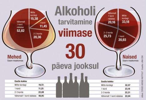 Saarlased on napsitamises Eestis kolmandal kohal
