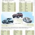 Esimese poolaasta jooksul on Saare maakonnas esmaselt registreeritud autode hulgas kõige enam Honda CR-Vsid ja Volkswagen Passat Variante. Mõlemaid on arvele võetud 18. Neil püsib tihedalt kannul Honda Civic, mida […]