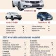 2013. aasta kolme kvartali jooksul on Saare maakonnas esmaselt registreeritud autode hulgas jätkuvalt kõige enam Hondasid. Siiski, kui poolaasta arvestuses oli saarlaste eelistus nr 1 Honda C-RV, siis kolmanda kvartali […]