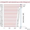 Sellise kokkuvõtte võib teha riigikontrolli aruandest 2012. aasta kohta. Raporti järgi oleme maakondade arvestuses 10. kohal. Saare maakonna keskmine brutopalk oli 2012. aastal 713 eurot. Suurim keskmine brutopalk (1020 eurot) […]