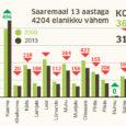 Statistikaameti andmeil on Saare maakonna rahvastik 13 aastaga vähenenud 4035 inimese võrra. Kuressaare rahvaarv on kahanenud 1591 inimese, valdade oma kokku 2613 võrra. Kasvanud on vaid Kaarma valla elanike arv […]