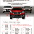 Kui läinud aastal kanti Saare maakonnas esmakordselt registrisse kokku 774 sõiduautot, siis ligi pooled neist ehk 311 olid väljalaskeaastaga 2013. Kõige usinamad olid saarlased uusi autosid soetama just kolmandas kvartalis, […]