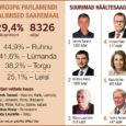 Pühapäeval toimunud europarlamendi valimised võitis Saare maakonnas küll Reformierakond, kuid isikuliselt tegi korraliku sooloetenduse Indrek Tarand, kes võttis võidu 14 omavalitsuses 16-st. Saarlaste Hannes Hanso, Urve Tiiduse ja Tõnis Paltsu […]