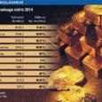 Viimase seitsme aasta jooksul on Venemaa keskpank ilma suurema kärata järjekindlalt kulda kokku ostnud. Mis on sellise poliitika taga? Saksa ajalehe Die Welt eksperdid on välja tulnud mõningate hüpoteesidega. Ajaleht […]