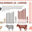 Statistikaameti andmeil kuulub Saare maakonnale põllumajanduslikes majapidamistes kasvatatavate lammaste ja kitsede arvu poolest konkurentsitu esikoht. Statistikaameti andmeil kasvatati tänavu 31. märtsi seisuga Eestis ligi 85 800 lammast ja kitse, neist […]