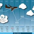 Saaremaa ettevõtjate liit on veendunud, et Tallinna–Kuressaare–Tallinna lennuliin vajab stabiilsust, ent täpselt sama oluline on lennuki suurus. Kui praegu lendab liinil 18-kohaline lennuk, siis tegelikult oleks vaja vahest 40-kohalist lennumasinat. […]