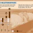 Kui Eestis tervikuna on majutuskohtades registreeritud ööbimiste arv viie kuu andmetel mullusega võrreldes enam kui 3 protsendi võrra vähenenud, siis Saare maakonnas on see näitaja püsinud enamvähem samal tasemel. Statistikaameti […]