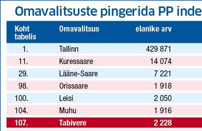 Rahandusministeeriumis koostatud uue mõõdiku, piirkondliku potentsiaali indeksi (PPI) pingereas asetseb enamik Saare maakonna omavalitsusi tabeli teises pooles. 2014. aasta andmete põhjal koostatud pingereas on ootuspäraselt kõrgeimal, 11. kohal Kuressaare linn, […]