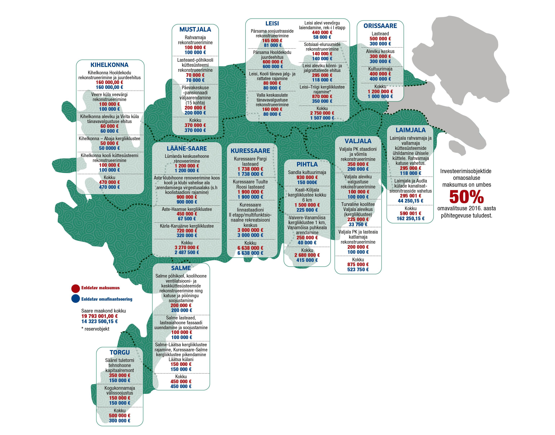 Ühinemislepingu osapooled on Kuressaare linn, Kihelkonna, Laimjala, Leisi, Lääne-Saare, Mustjala, Orissaare, Pihtla, Salme, Torgu ja Valjala vald. Ühinemise ajaks on määratud kohalike omavalitsuste valimised 2017. aasta 15. oktoobril. Ühinemise […]