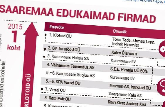Saare mullune edukaim ettevõte Klotoid OÜ tegi Äripäeva koostatavas edukate edetabelis vägeva hüppe. Olles 2014. aasta arvestuses alles 81. kohal, on napilt aastaga tõustud esikohale. Tõnu Tederile, Urmas Lepale ja […]